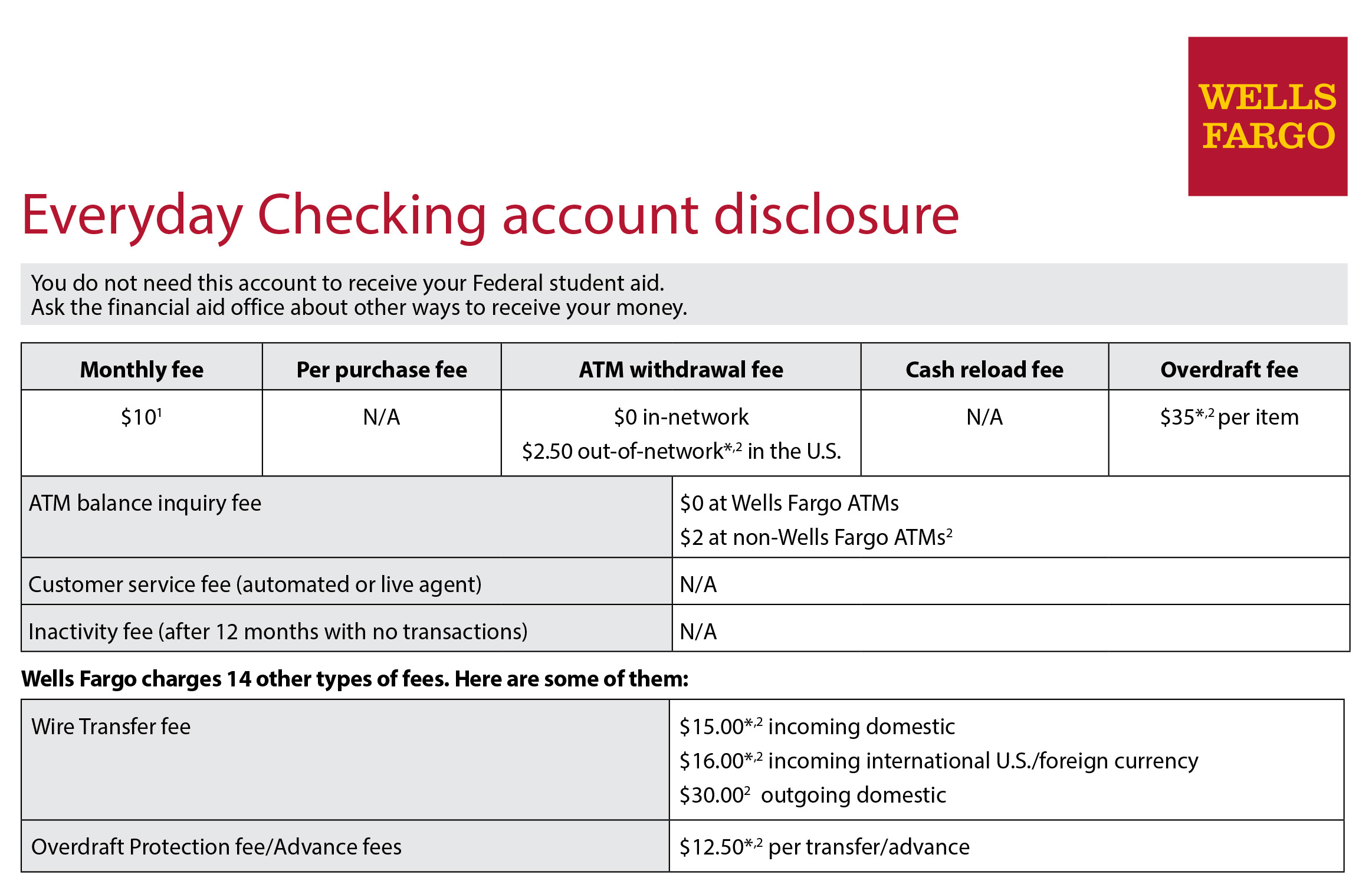 image showing details of Wells Fargo Everyday Checking account disclosure